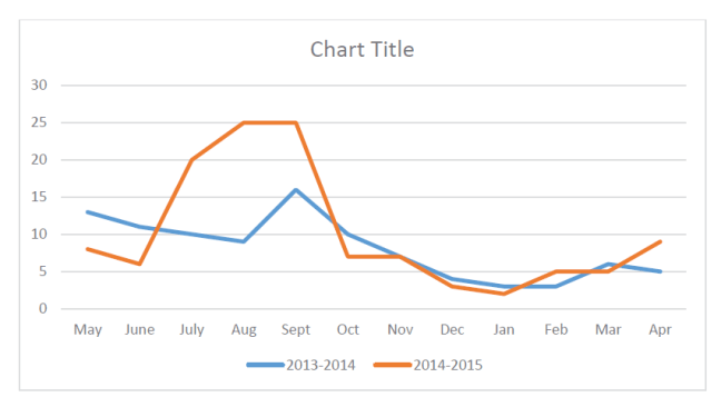 FOIA-BLL Spike Graph 2013-2015