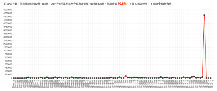中華民國運動神經元疾病病友協會捐款金額統計