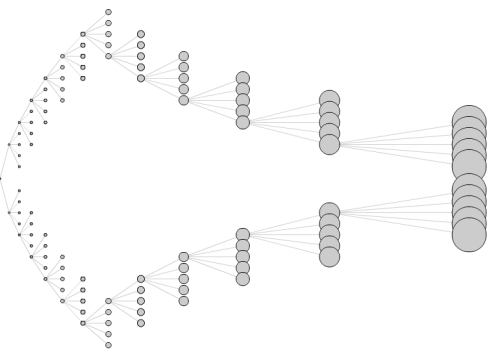 Graph Visualization