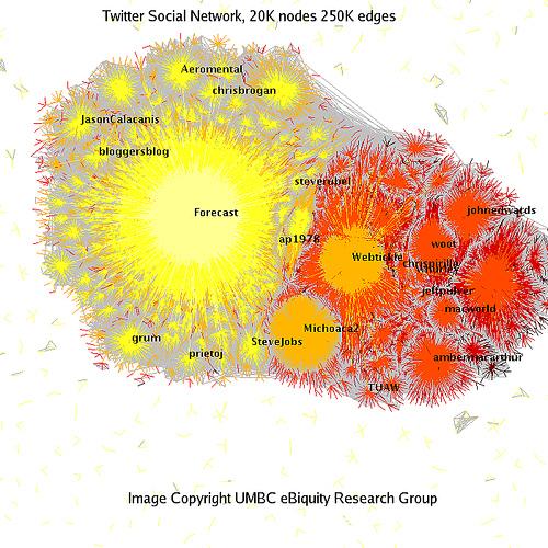 Twitter Social Network Analysis