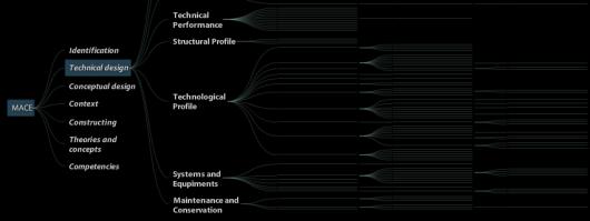 glossary visualization