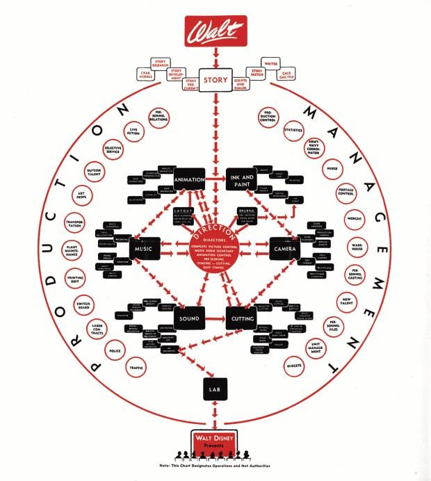 disney org chart