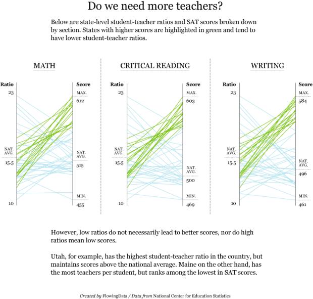 SAT Scores and Student-teacher Ratio