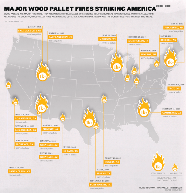 wood-pallet-fire-risks
