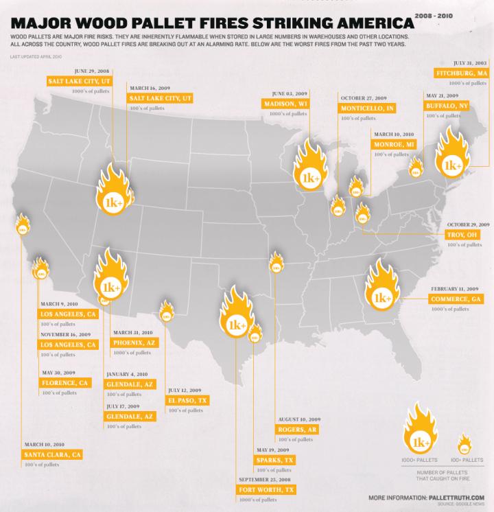 wood-pallet-fire-risks