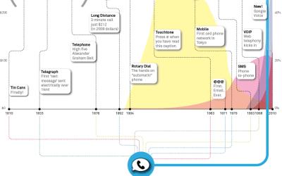 Modern History of Human Communication (infographic)