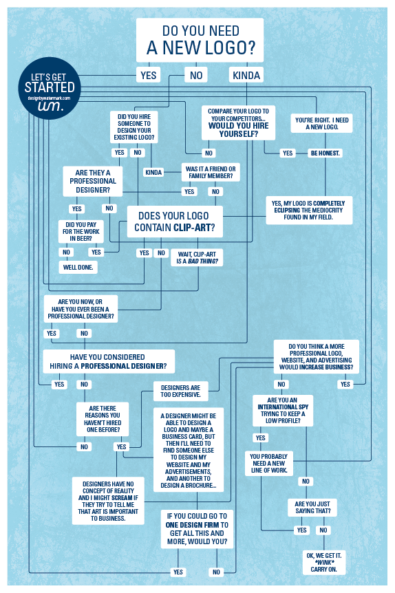 Flowchart on if you need a new logo
