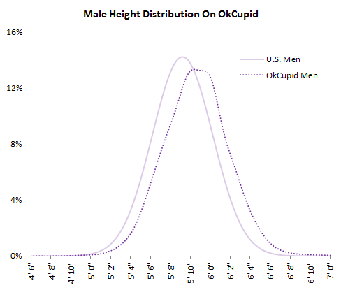Male height distribution graph on OkCupid