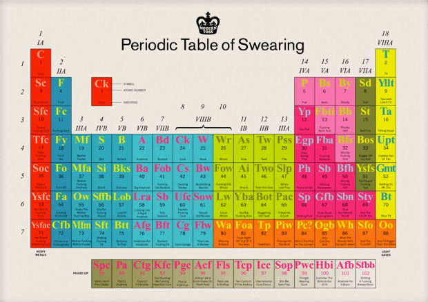 Periodic Table of Swearing