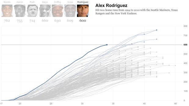 Alex Rodriguez home run chart