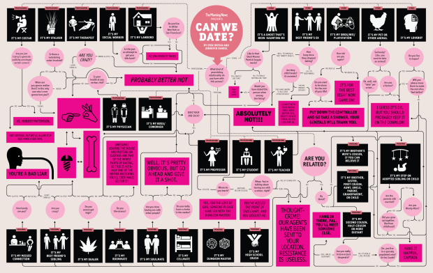 Flowchart on who you can date