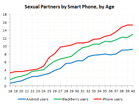 Sex and Smart Phones By Age