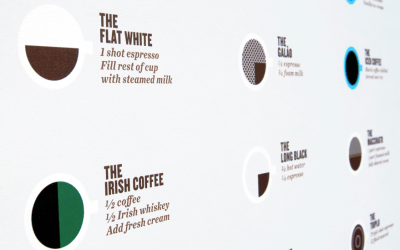 The Perfect Pour - Guide to Coffee Drinks