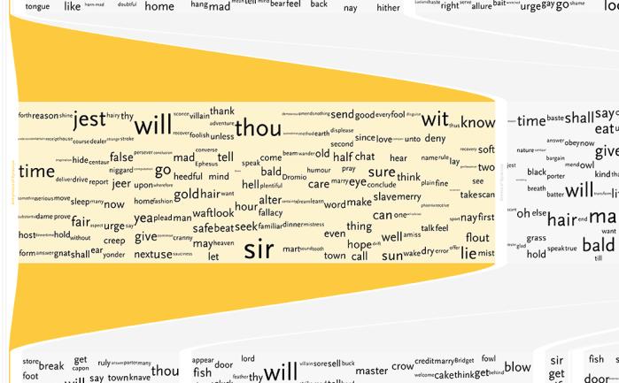 Understanding Shakespeare visualization