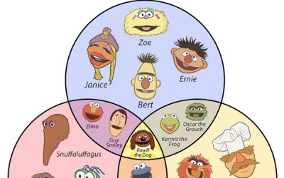 Muppets name etymology venn diagram