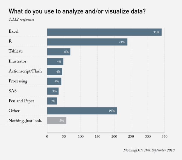What do you use to visualize data