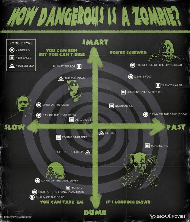 Zombie survival chart