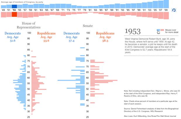 Average age of Congress