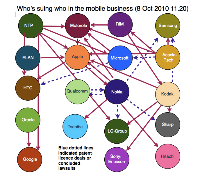 mobile lawsuits graphic by the guardian