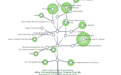 Career tree for Barack Obama