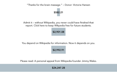 Wikipedia-fundraising-tests