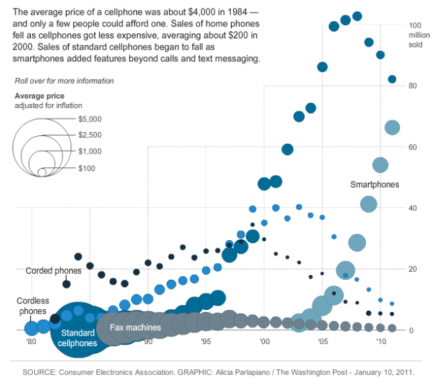 Rise and fall of gadgets
