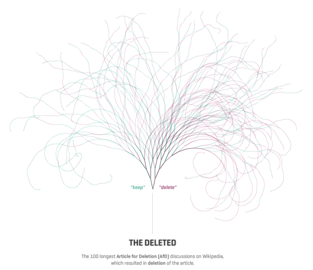 Visualizing Wikipedia deletions