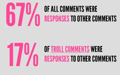 Troll slide
