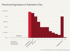 Data Underload #26: Valentine's Day