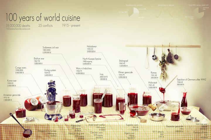 100 years of world cuisine