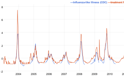 Influenza search - Google Correlate