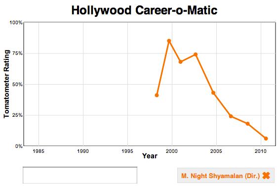 Career-o-matic