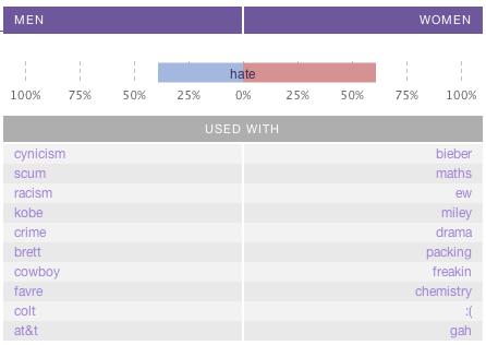 Hate comparison