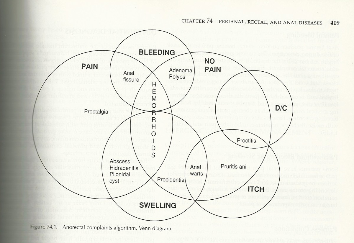 hemorrhoid venn diagram