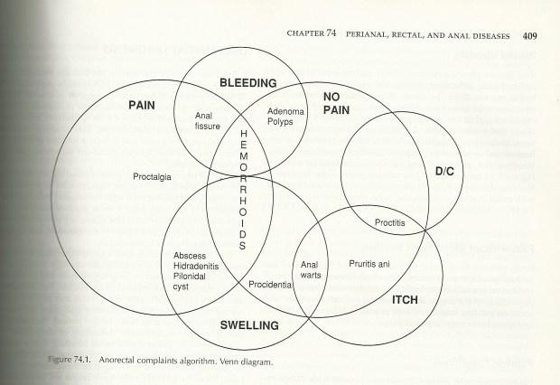 hemorrhoid venn diagram cropped