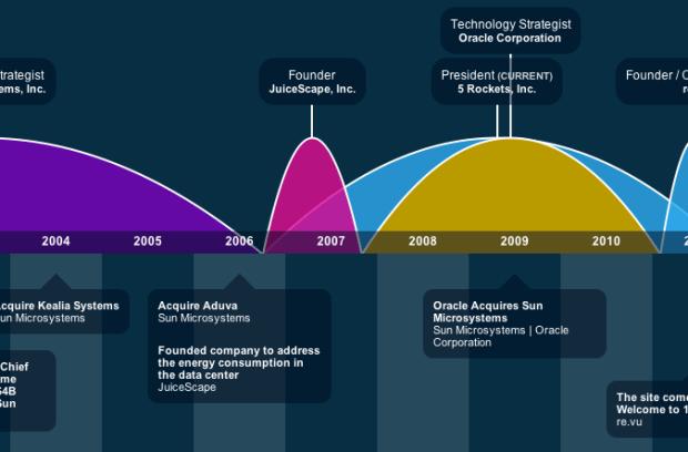 revu timeline