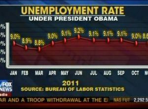 unemployment chart by fox news