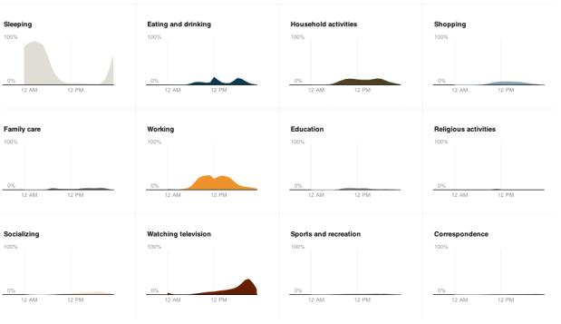 Area charts