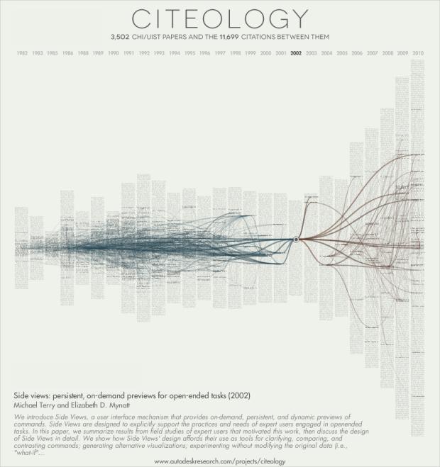 Citeology