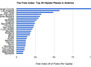 Hipster places in America