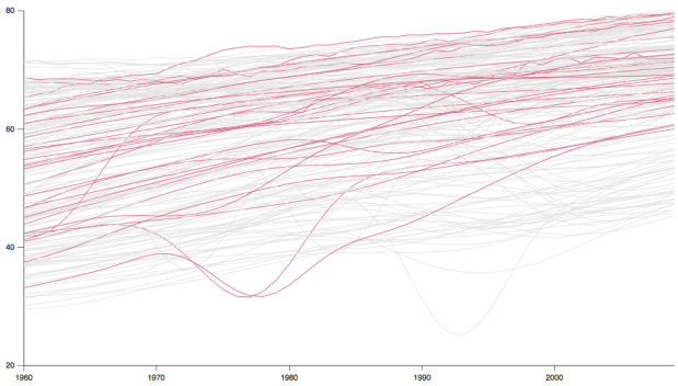 Time series with highlight