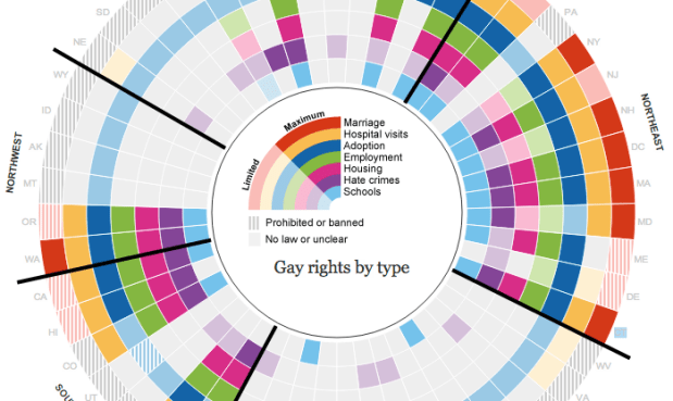 Gay rights by type