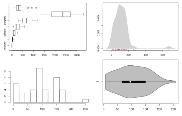 How to visualize distributions