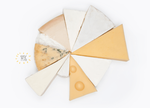 Cheese wheel of fat