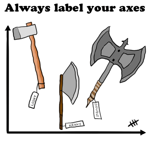 label your axes