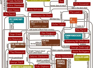 Stephen King Flowchart by Gillian James