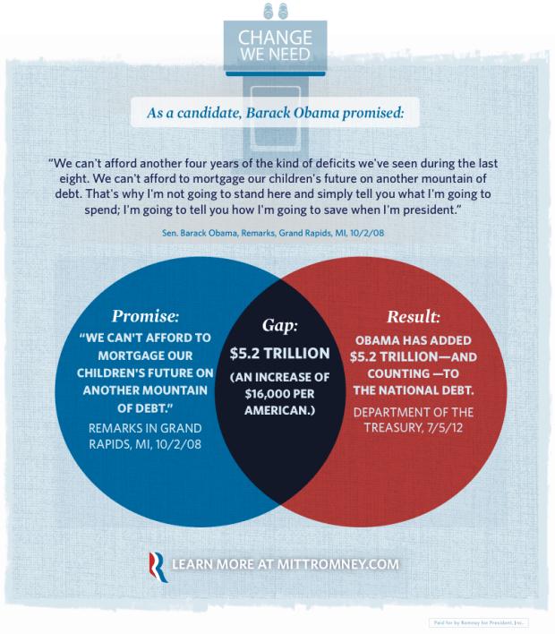 Promise gap venn diagram