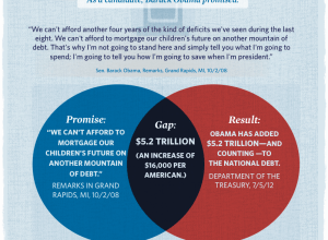 Promise gap venn diagram