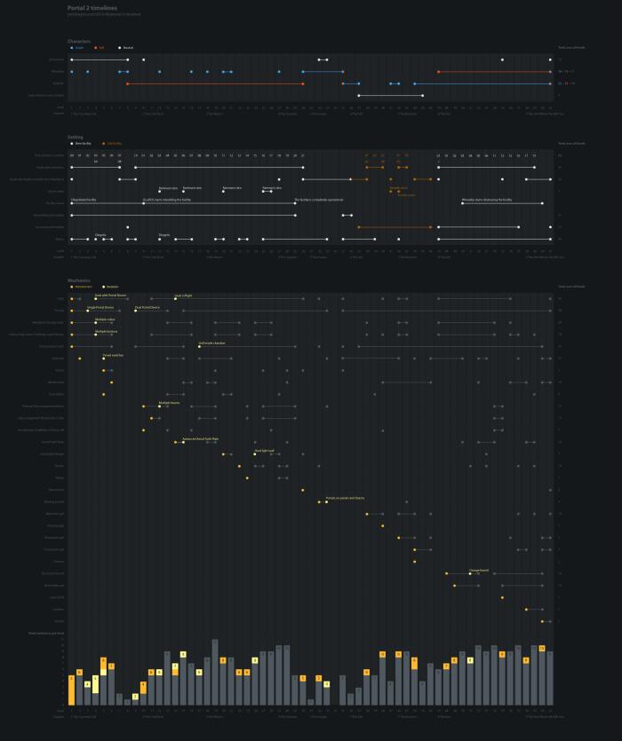 Portal 2 timelines