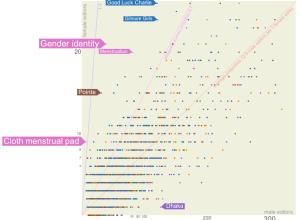 Wikipedia Gender